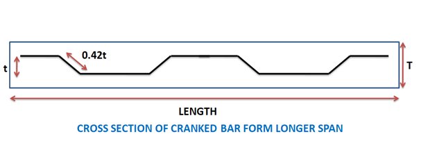 cutting  length of crank bar