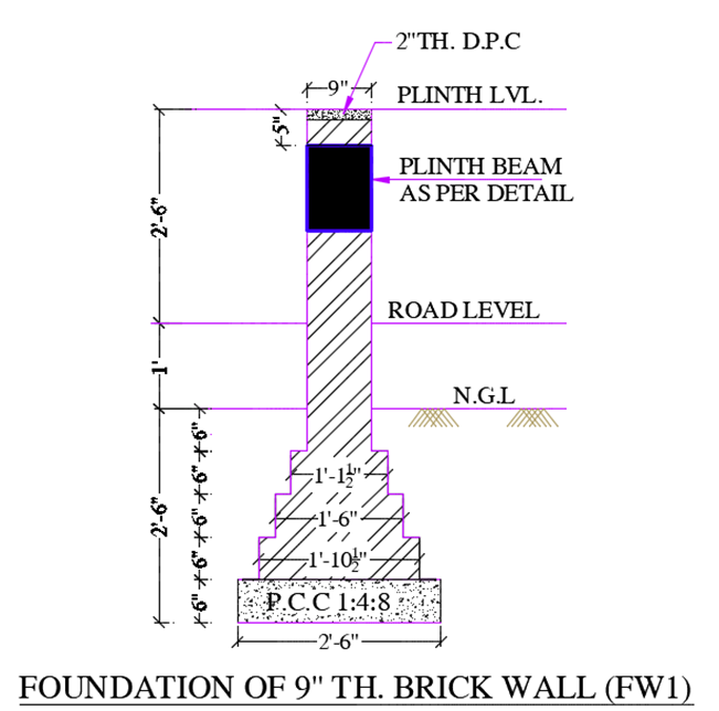 cross section of brickwork foundation