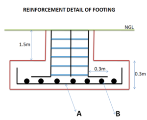 Read more about the article Bar Bending Schedule for Footing